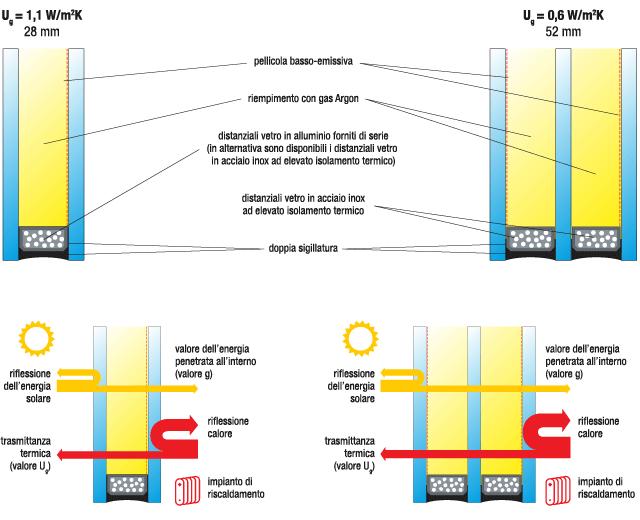 schemia basso emissivo vetrocamera